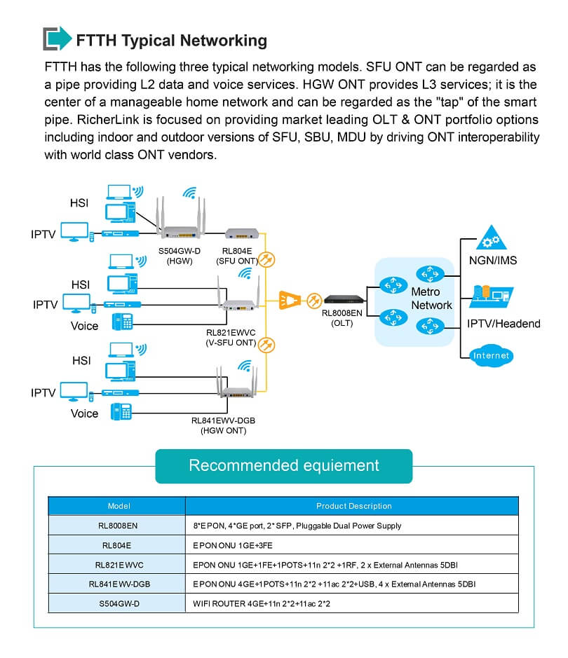 EPON ONU FTTH Typical Networking