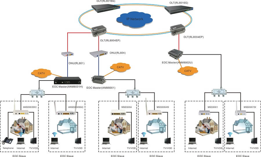 EoC Master Network Topology