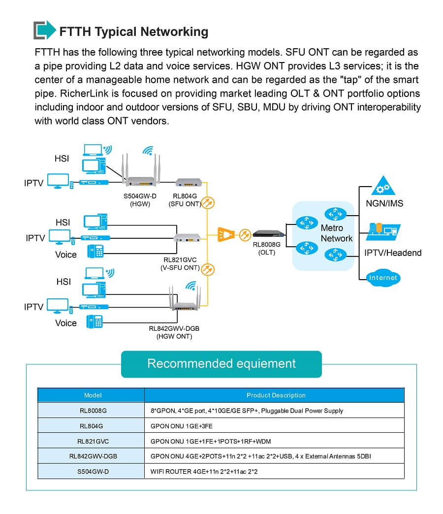 GPON OLT Switch Networking
