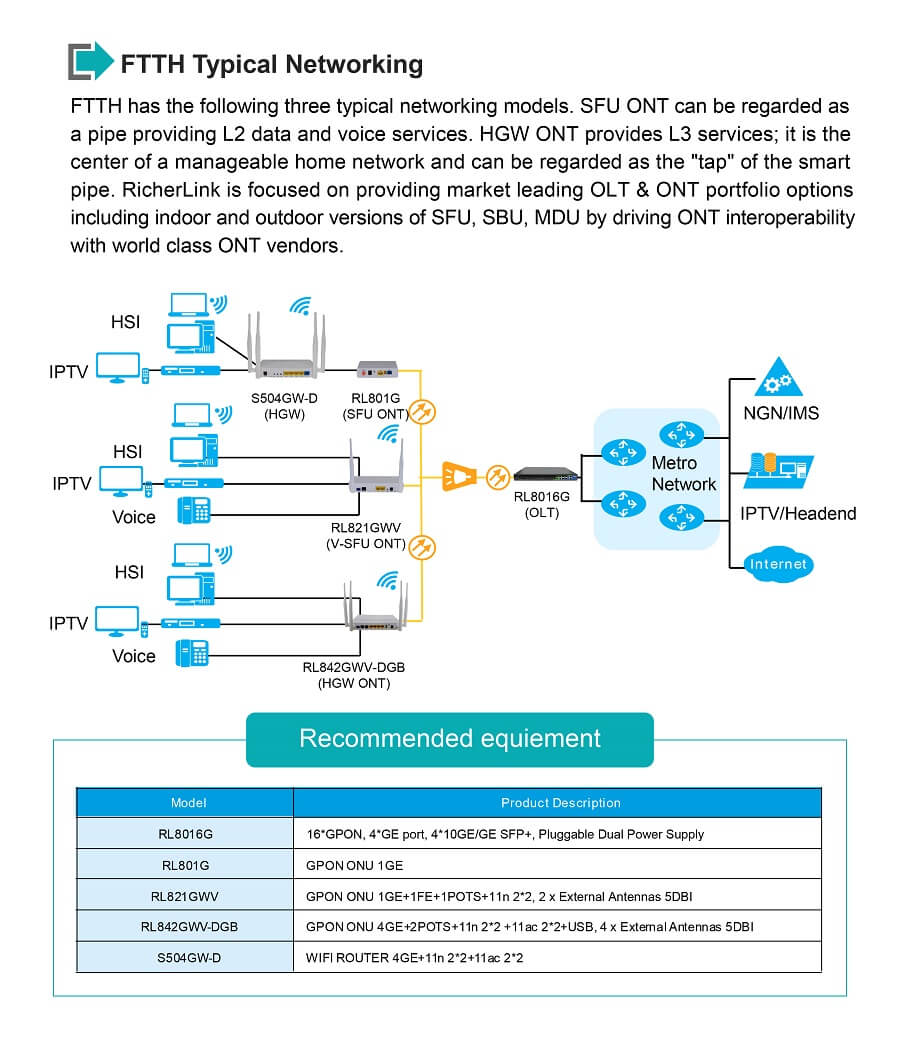 GPON ONU Networking