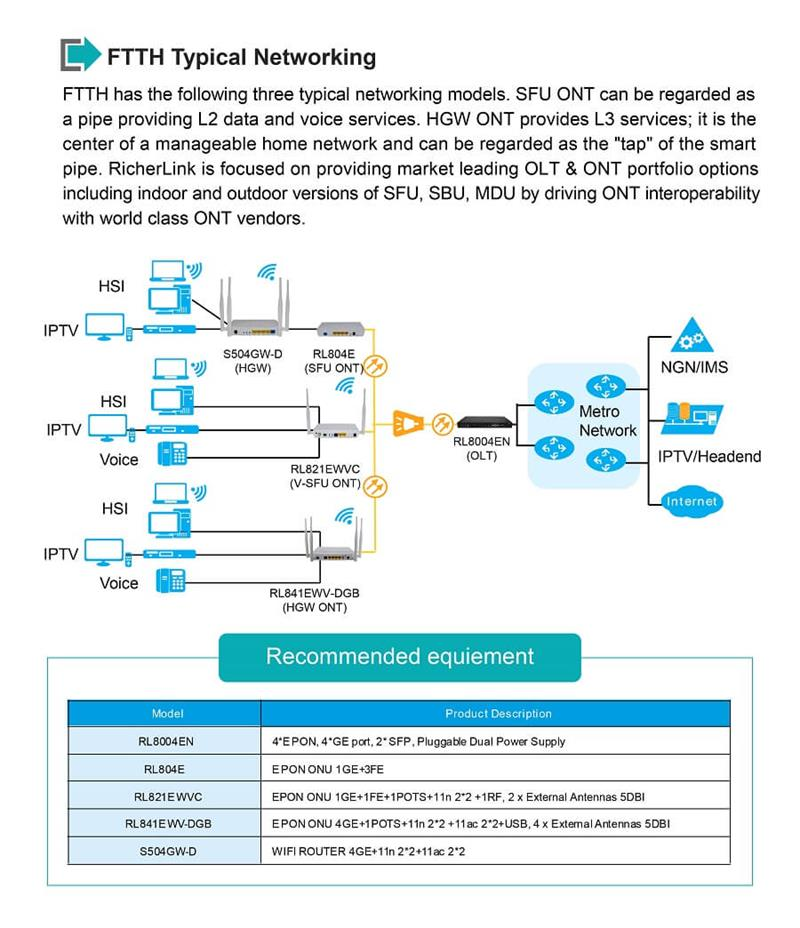 EPON ONU Router ftth networking
