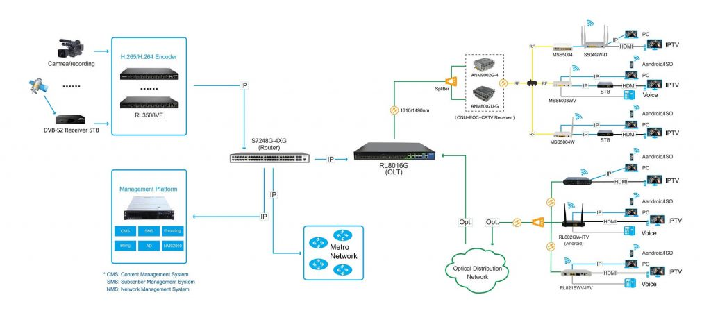 RL802GW-ITV 1GE+1FE+IPTV+WIFI GPON ONU Box - RicherLink