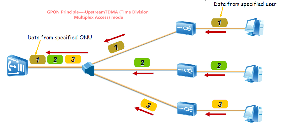 Analysis of 10G GPON Technology
