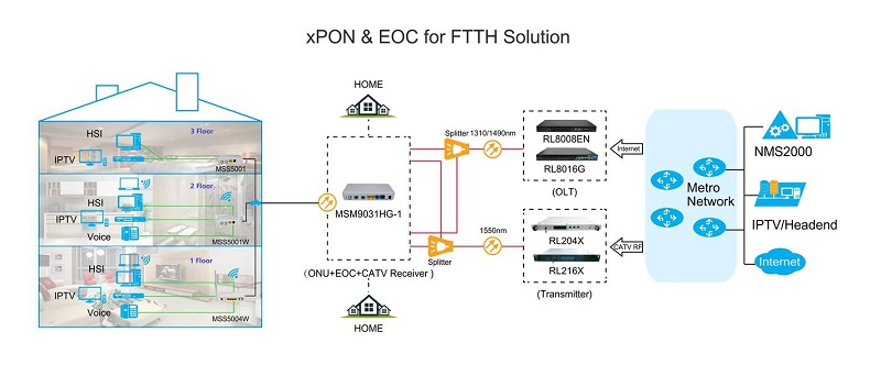 PON and EoC for FTTH Solution