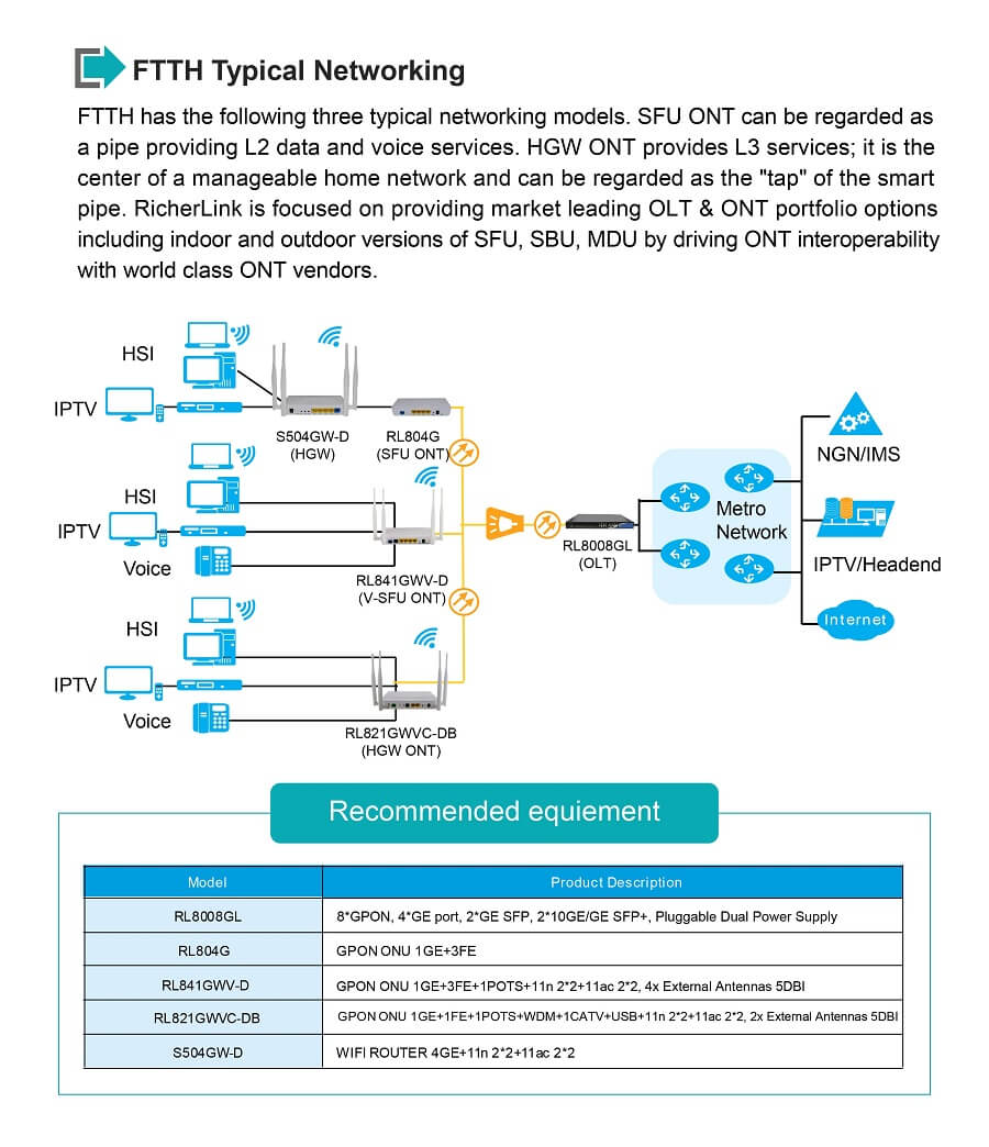 GPON WiFI ONU for FTTH Networking