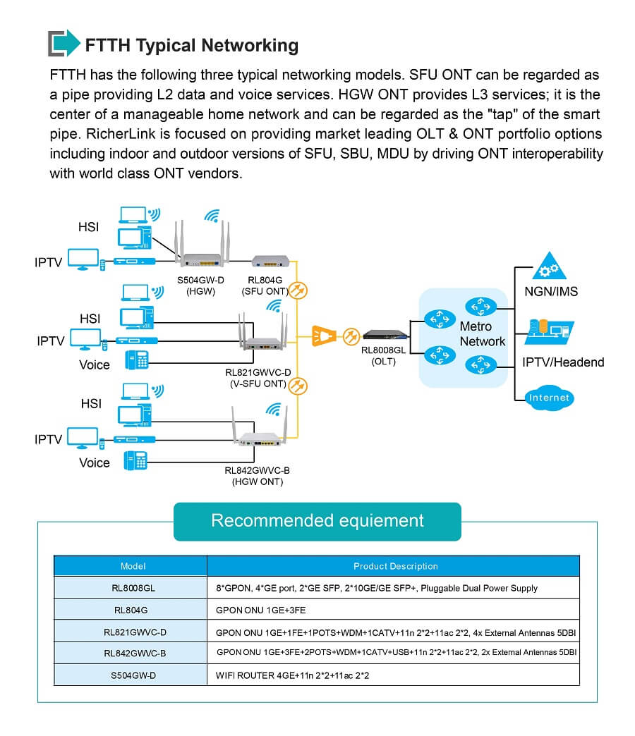 GPON ONU FTTH Typical Networking