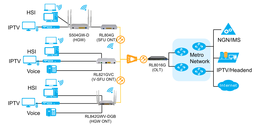 GPON and EPON for FTTH