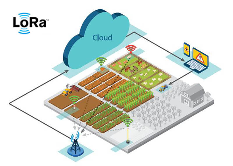 LoRa Smart Agriculture System