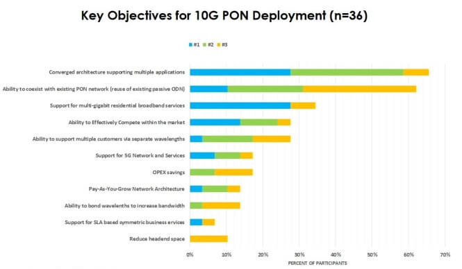 The Deployment Survey of 10G PON form Global Broadband Carrier